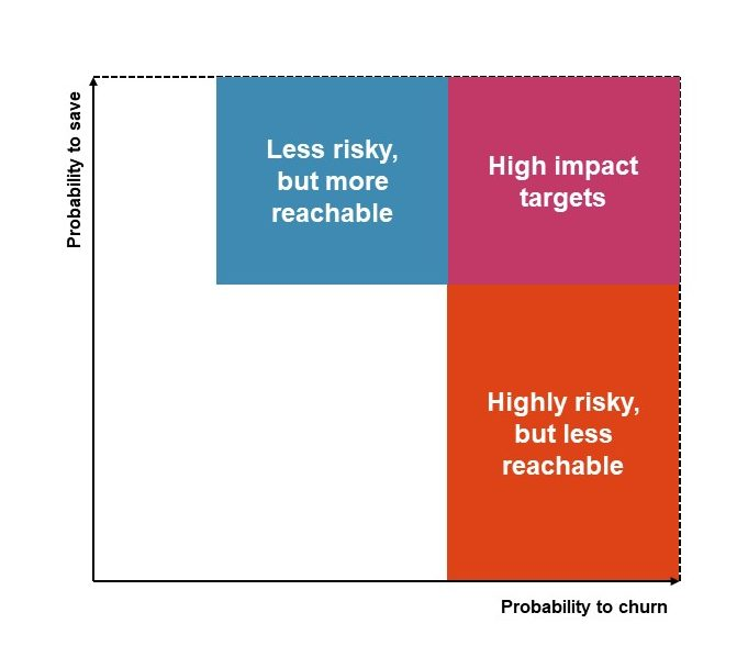 Probability to save and probability to churn