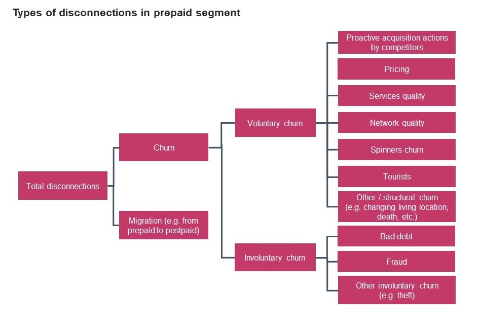 Types of disconnections in prepaid segment