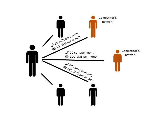 Telecom subscriber social networks