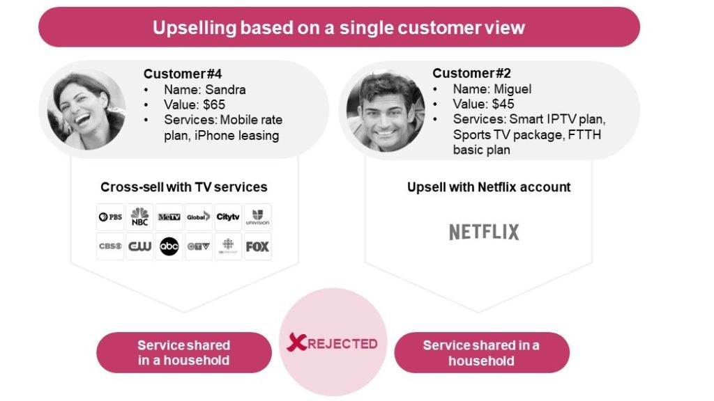 Telecom upselling based on a single customer view