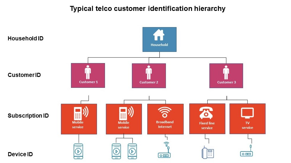 Typical telco customer identification hierarchy in household ID