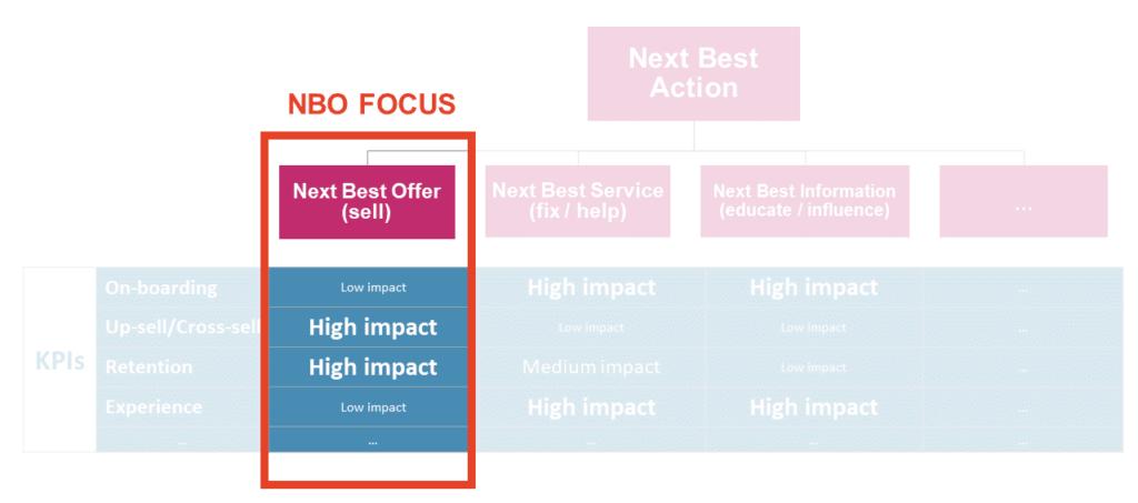 Next Best Offer (NBO) focus