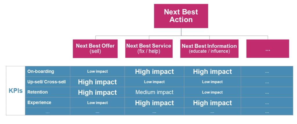 Next Best Action (NBA) drives business KPIs